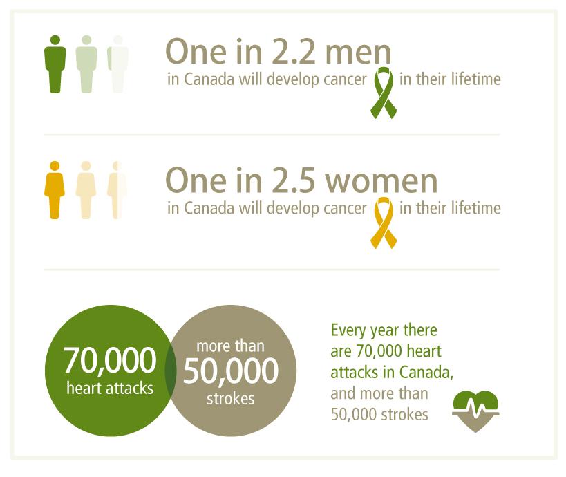 加拿大重疾保险1